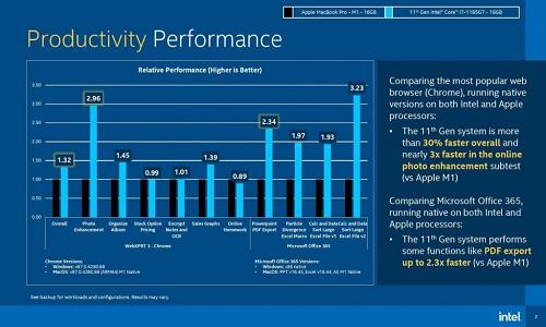 Productivity Performance